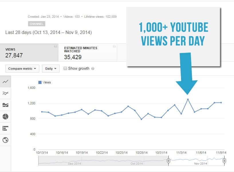 1000 YouTube Views Per Day