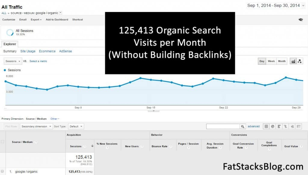 125000 Google Organic Search Visits September 2014
