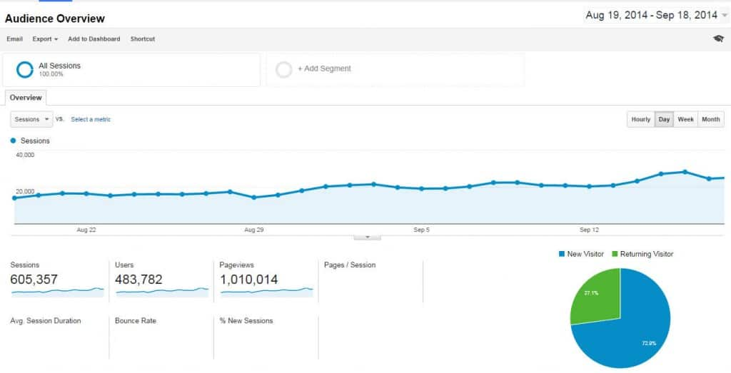 Screenshot of 1,000,000 monthly page views for one niche blog.