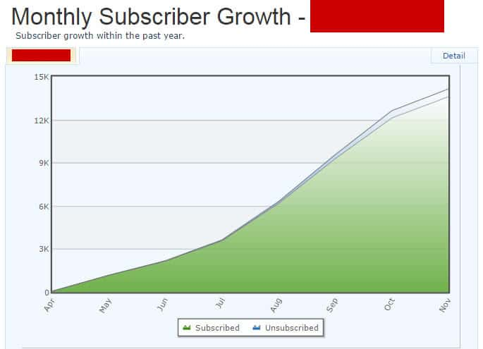 Email Newsletter Growth Rate