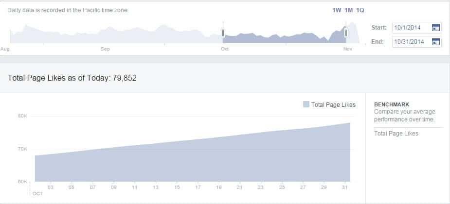 Facebook October 2014 Fan Growth to 78,000 Fans