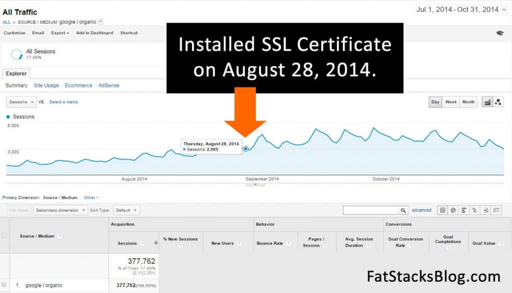 Website traffic screenshot before and after an SSL Certificate was installed on one website