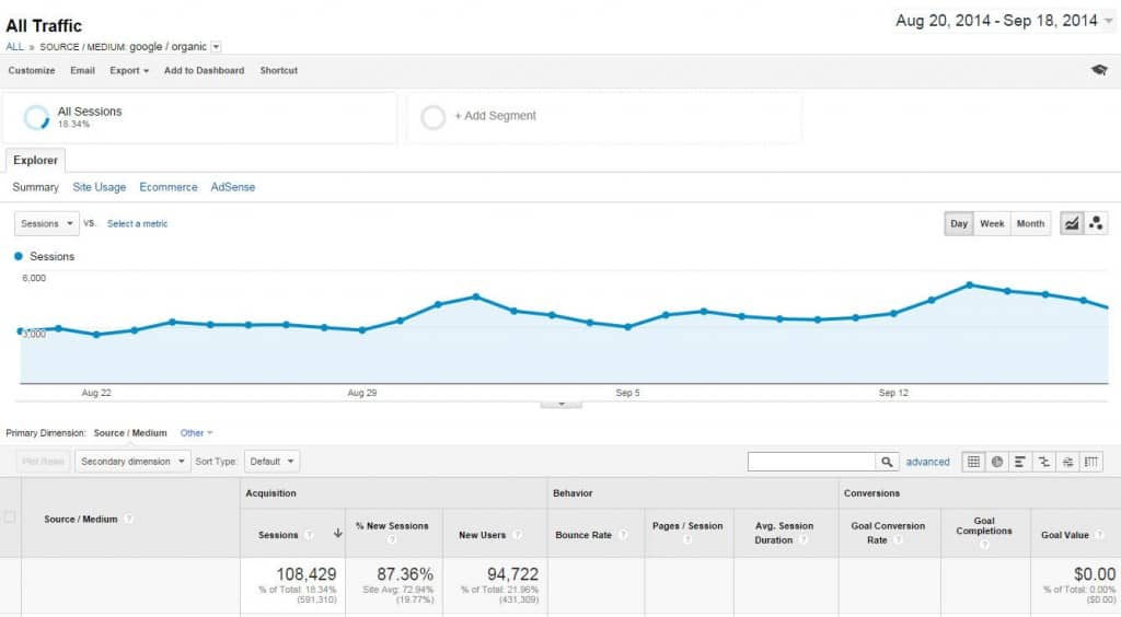 Organic Search Traffic of 106,000 sessions for 30 days.