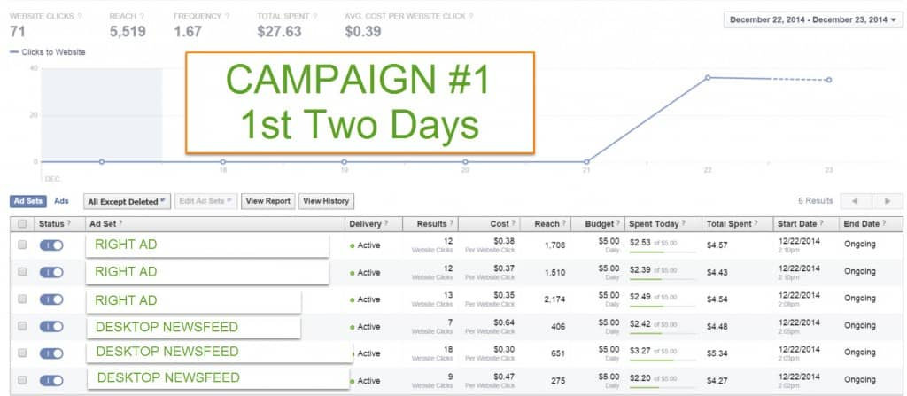 Campaign 1 comparing Facebook Newsfeed ads with Right Column Ads