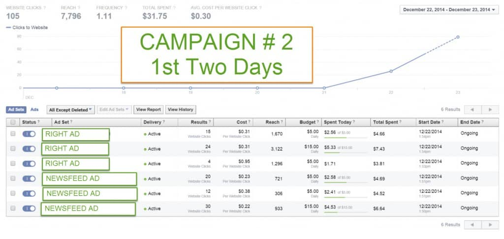 Campaign 2 comparing Facebook Right Column Ads with Newsfeed Ads