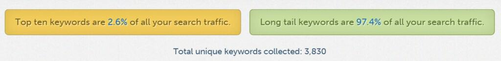 Percentage of Long Tail Keywords Reported by Hittail