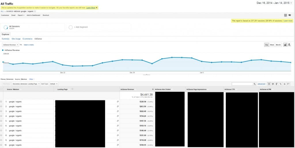 Adsense earnings from organic search traffic for 30 days
