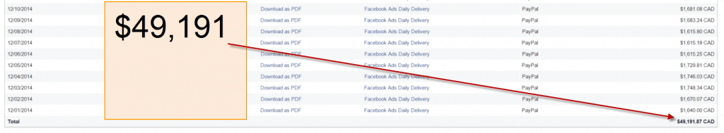 Facebook Ad Expenses December 2014