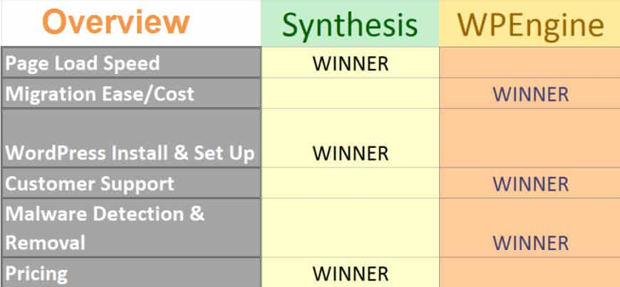 Synthesis vs WPEngine Summary Comparison Table