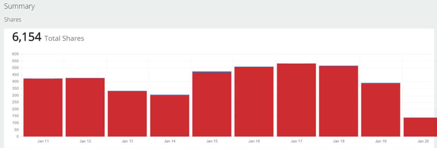 SumoMe Image Sharer Sharing Stats