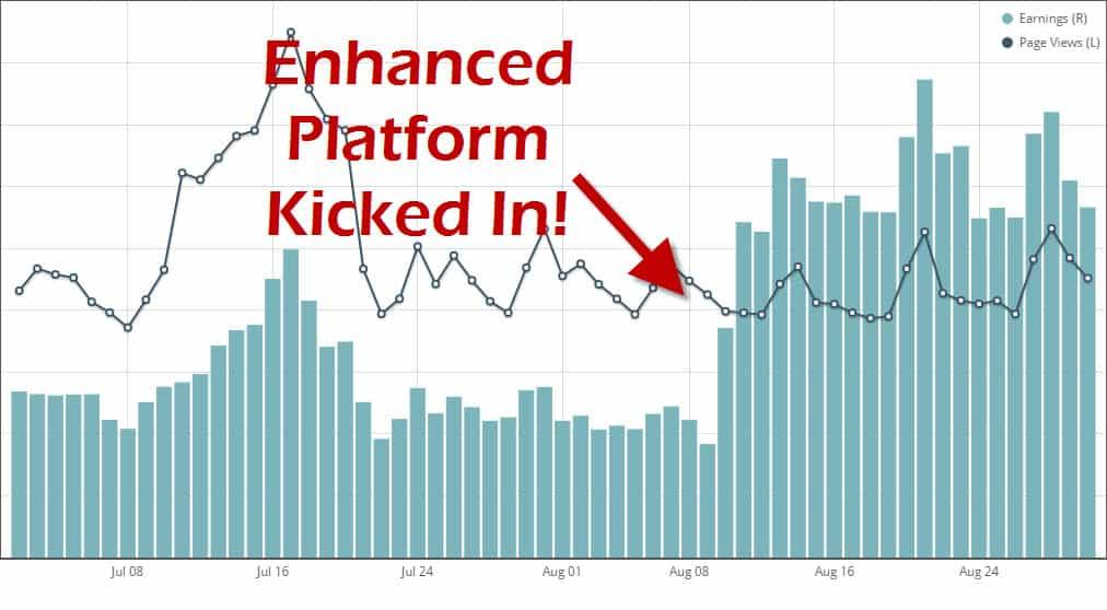 Enhanced Monumetric Ad Revenue Program Results
