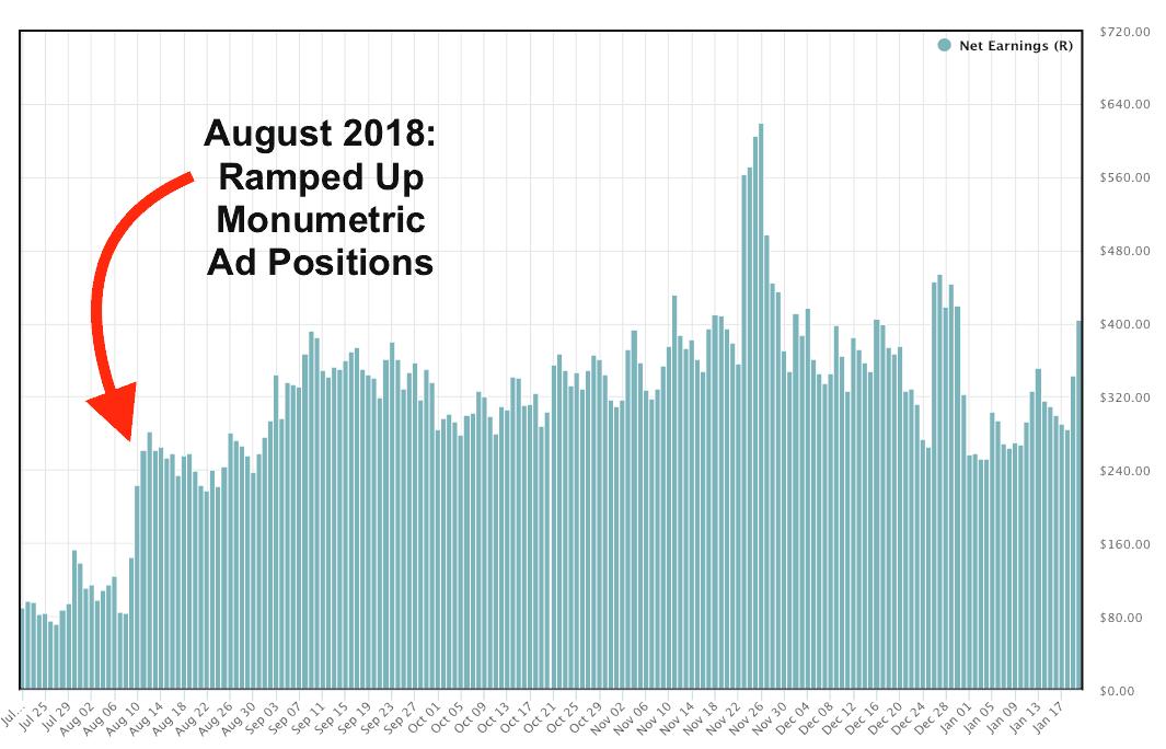 Monumetric long term ad revenue screenshot