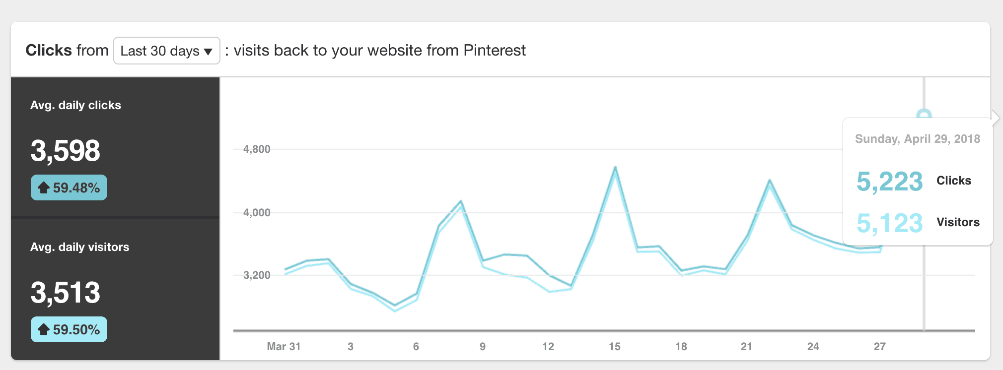 Pinterest traffic growth chart in part a result of using Tailwind App software