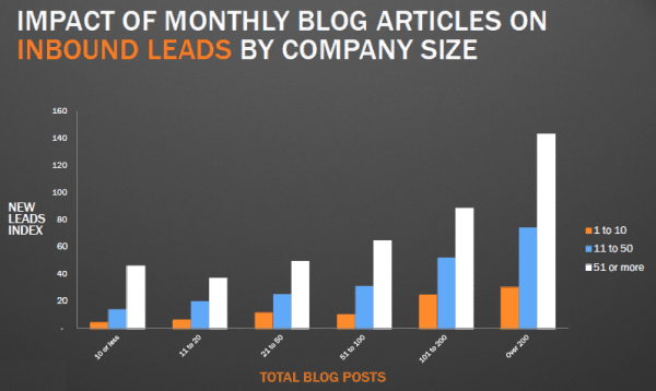 blogging-frequency-lead-generation