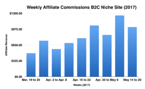 How I Doubled Affiliate Revenue for One Website without Traffic Increase Inside 2 Months (8 Steps)