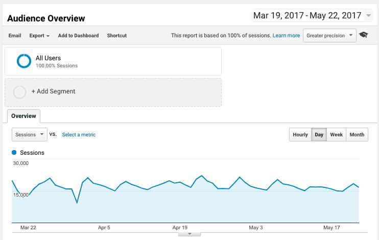 B2C niche site traffic data
