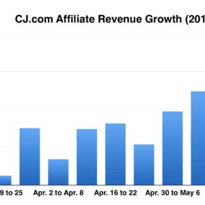 CJ.com-affiliate-revenue-growth