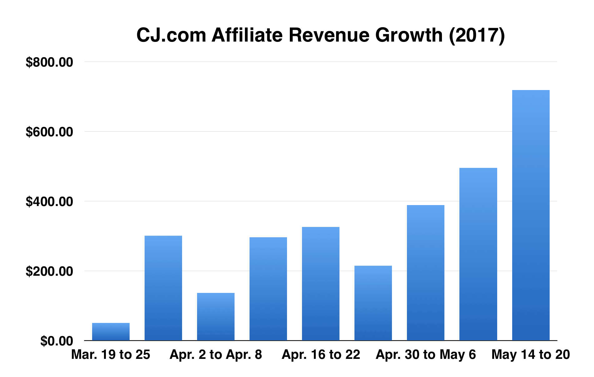 CJ.com-affiliate-revenue-growth