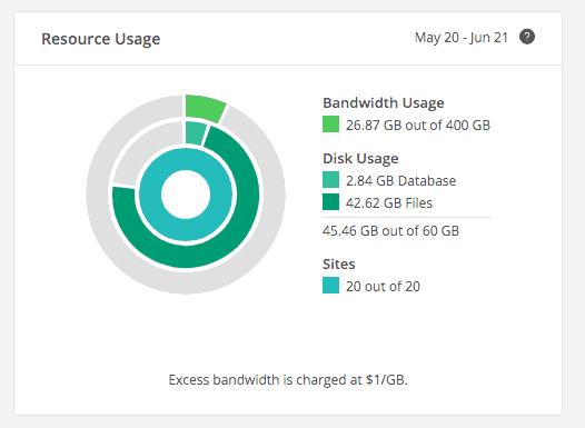 "Kinsta ""resources used"" dashboard screenshot"