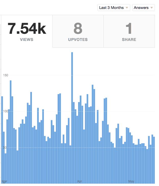 Quora views stats screenshot