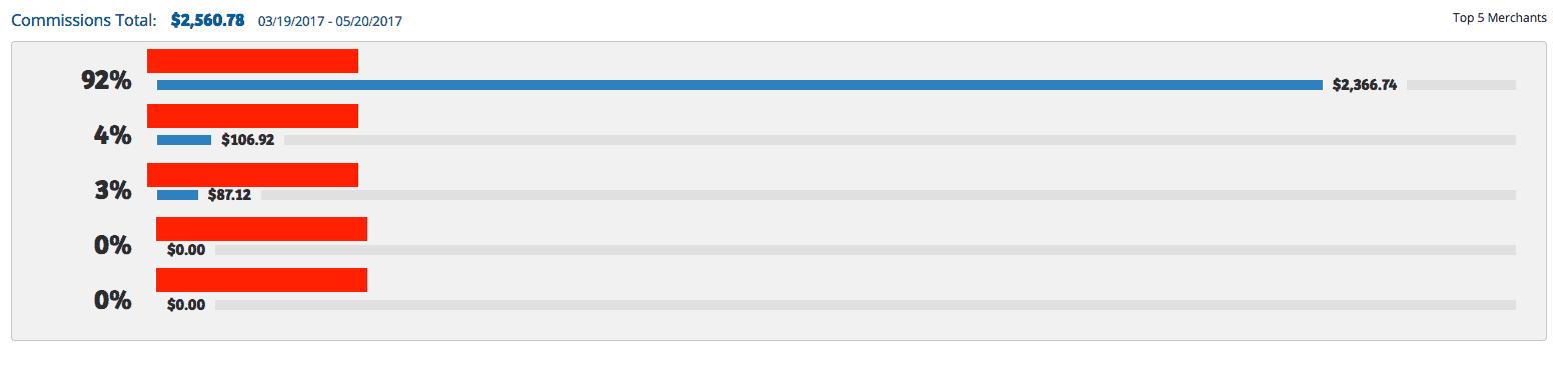 Shareasale affiliate commissions screenshot
