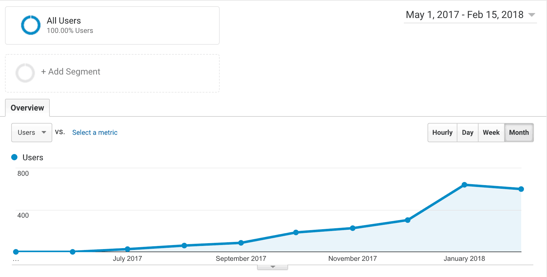Traffic growth for new niche site screenshot