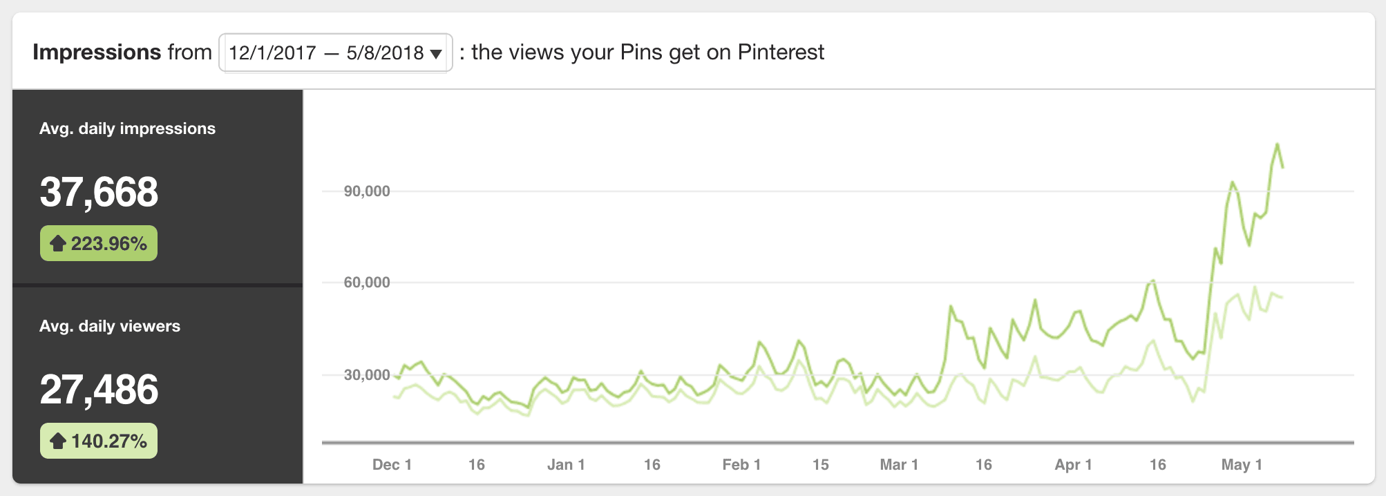 Pinterest pin exposure and views growth 6 months 2018