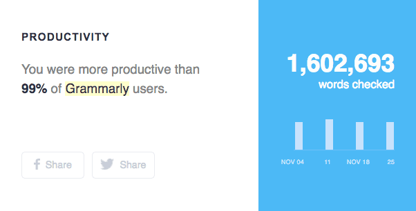 Grammarly content report