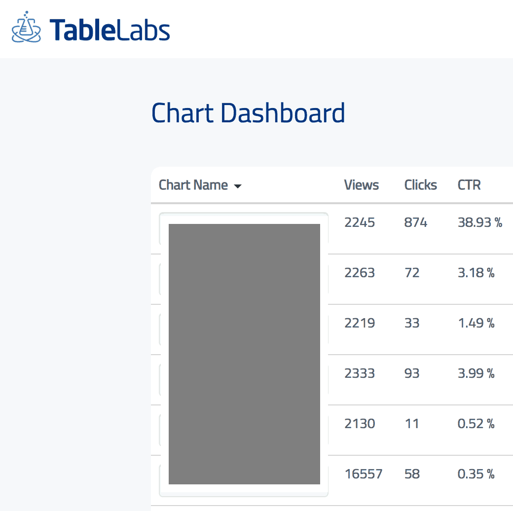Example of reports from Table Labs Amazon affiliate plugin