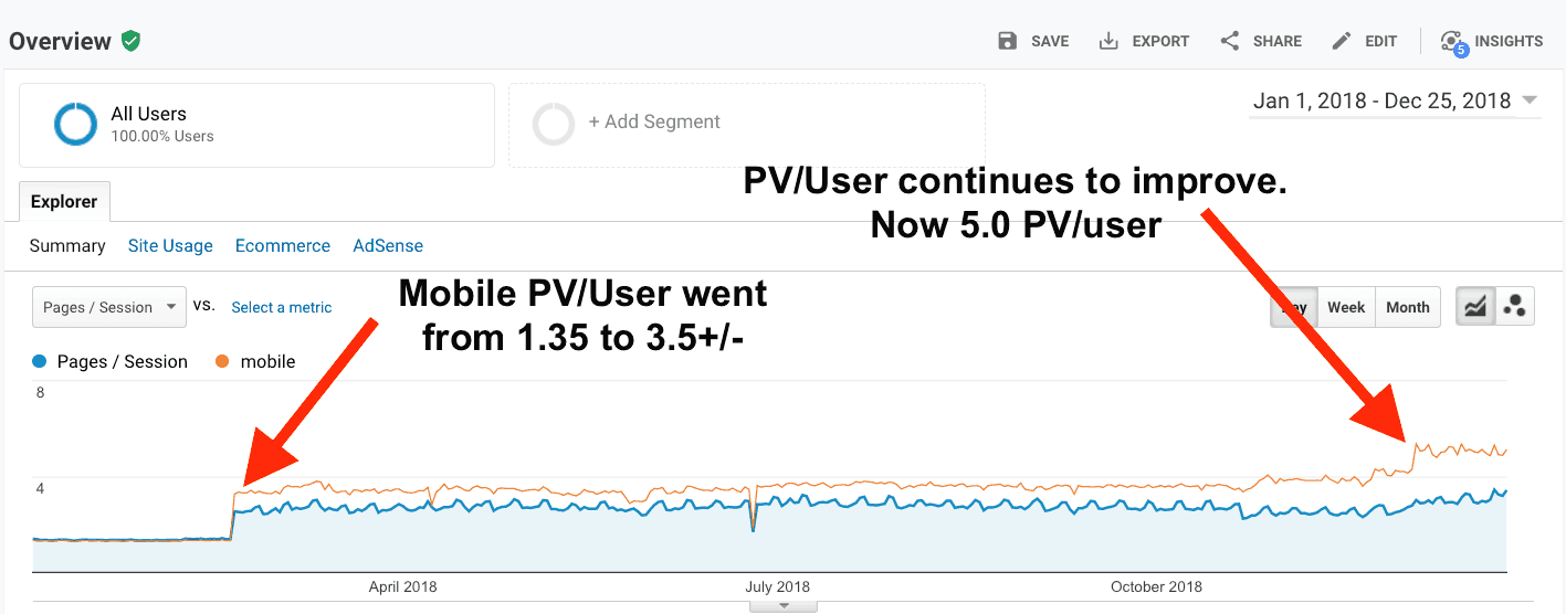 Screenshot showing the increase in page views per use as a result of progressive web app technology.