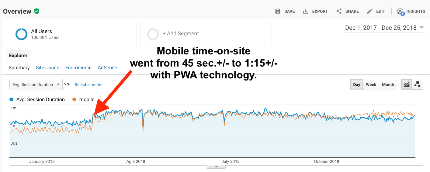 Increase in time-on-site metrics as a result of PWA technology