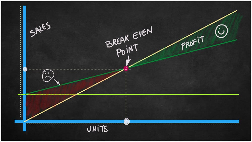 Breakeven point in chart