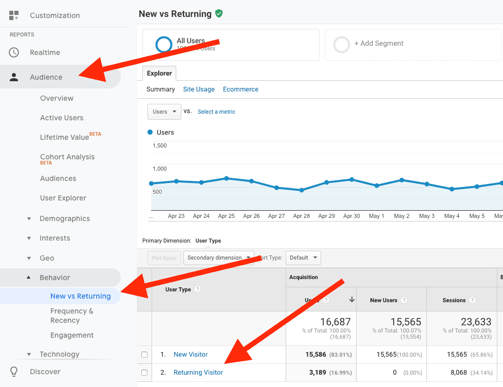 Returning visitor analytics screenshot