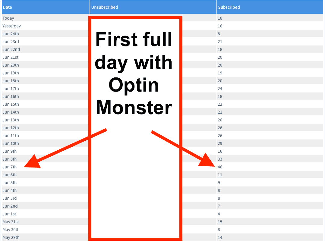 Screen shot increaesed opt ins using optin monster software