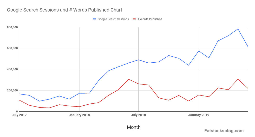 Google Search Sessions and # Words Published Chart-min