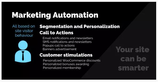 Marketing Automation by AZEXO plugin for gamification