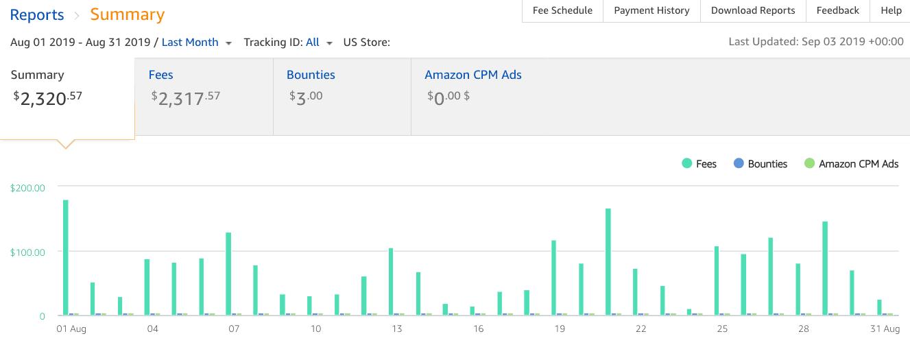 Amazon Associates commissions August 2019