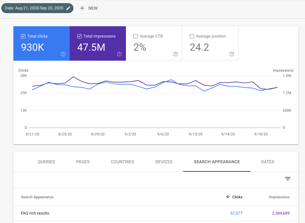 FAQ snippet clicks data from Search Console
