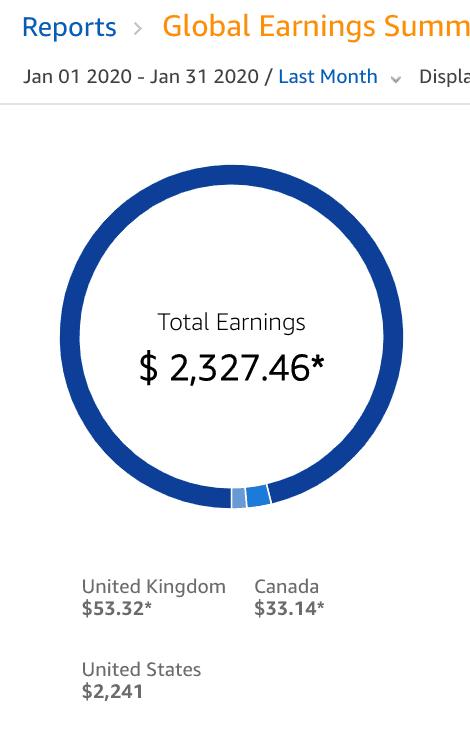 Amazon affiliate revenue screenshot January 2020