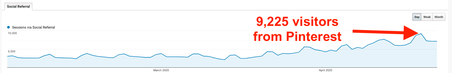 Pinterest traffic reported in Google Analytics