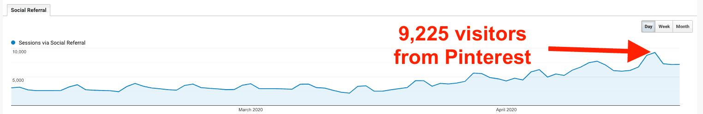 Pinterest traffic reported in Google Analytics