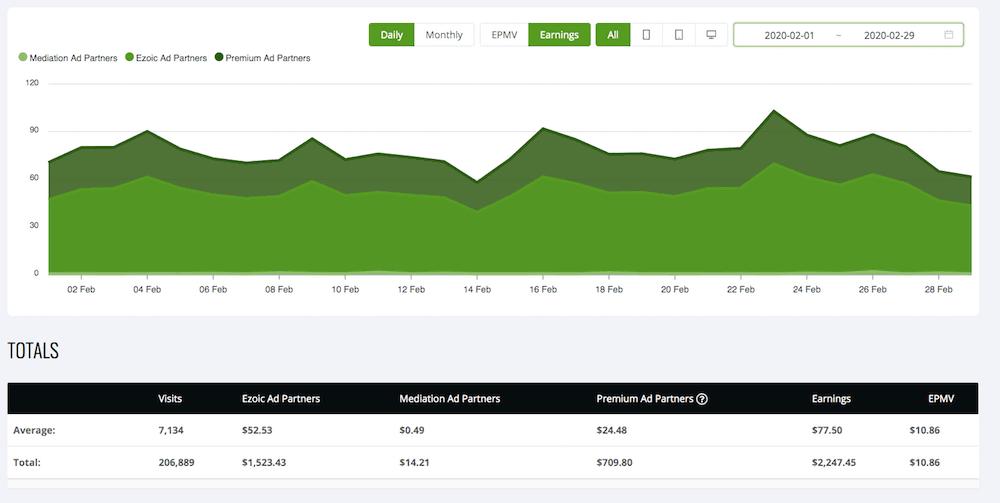 Ezoic ad revenue screenshot february 2020
