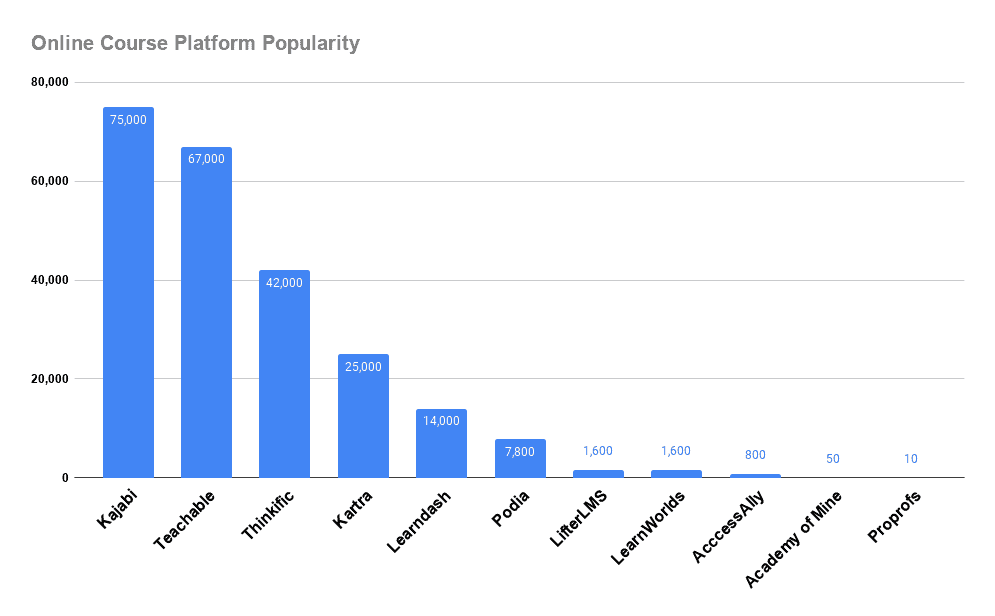chart showing popularity of different online course platforms