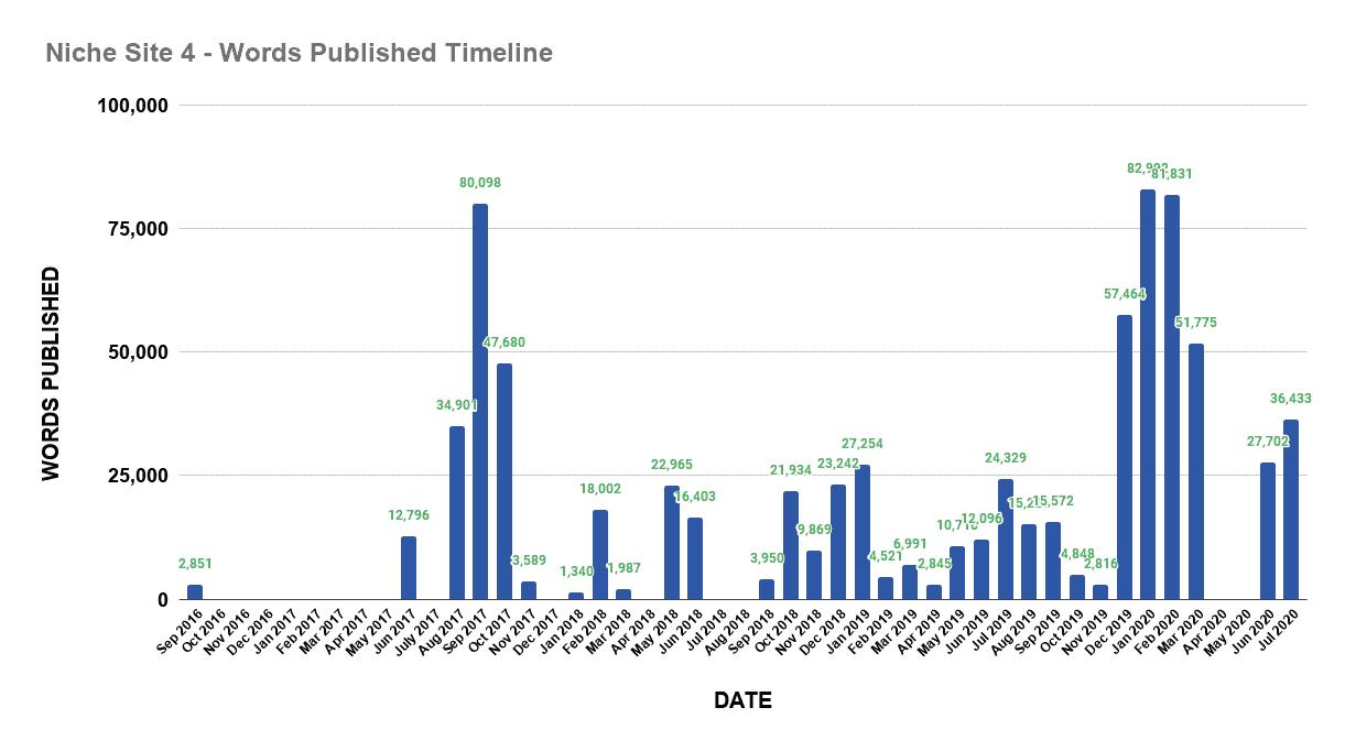 Niche site 4 words published timeline