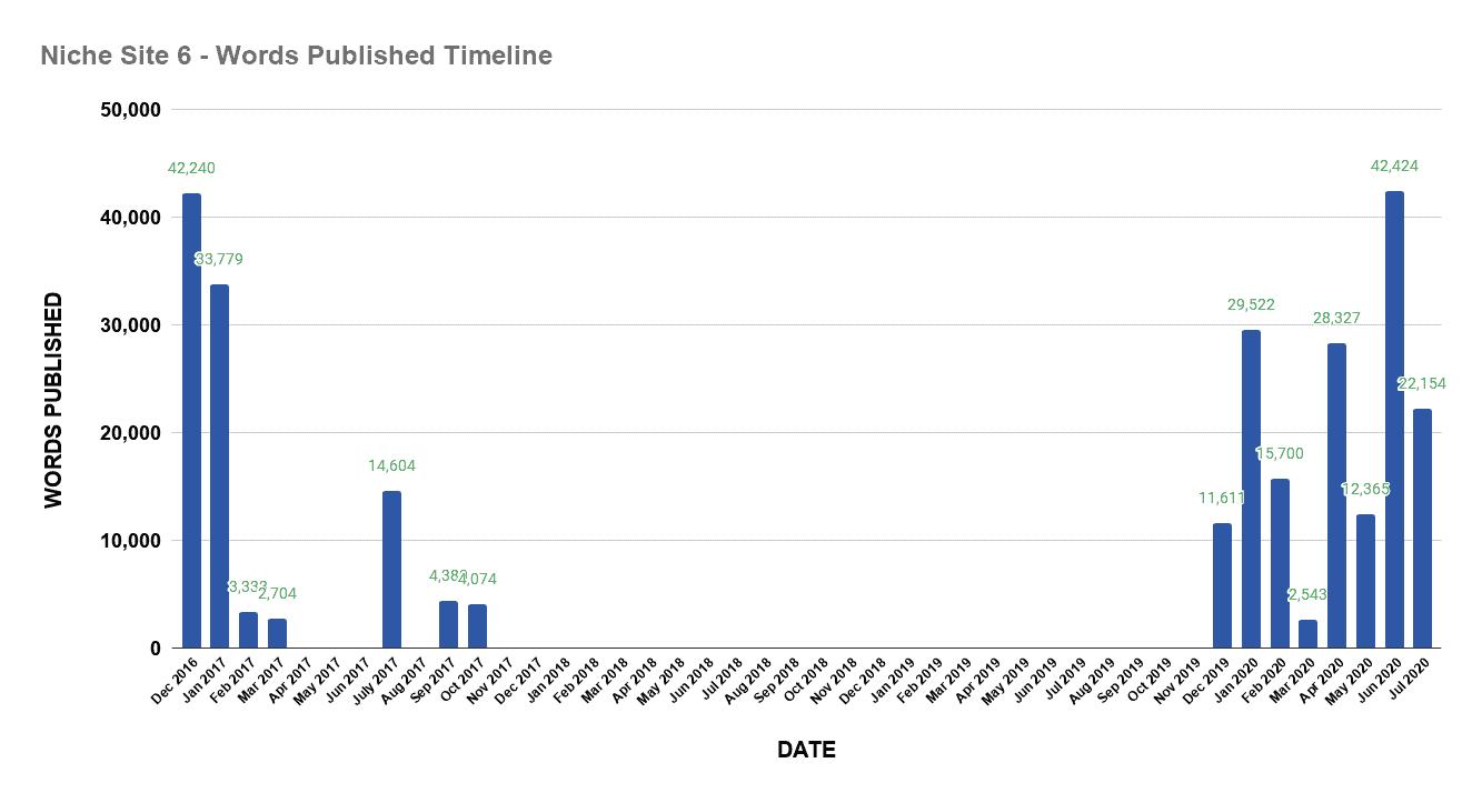 Niche site 6 words published timeline