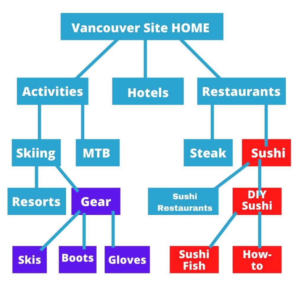 Niche site structure example diagram