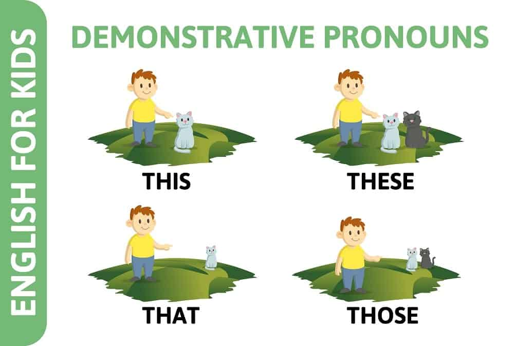 Demonstrative pronouns illustrated by a cartoon character.