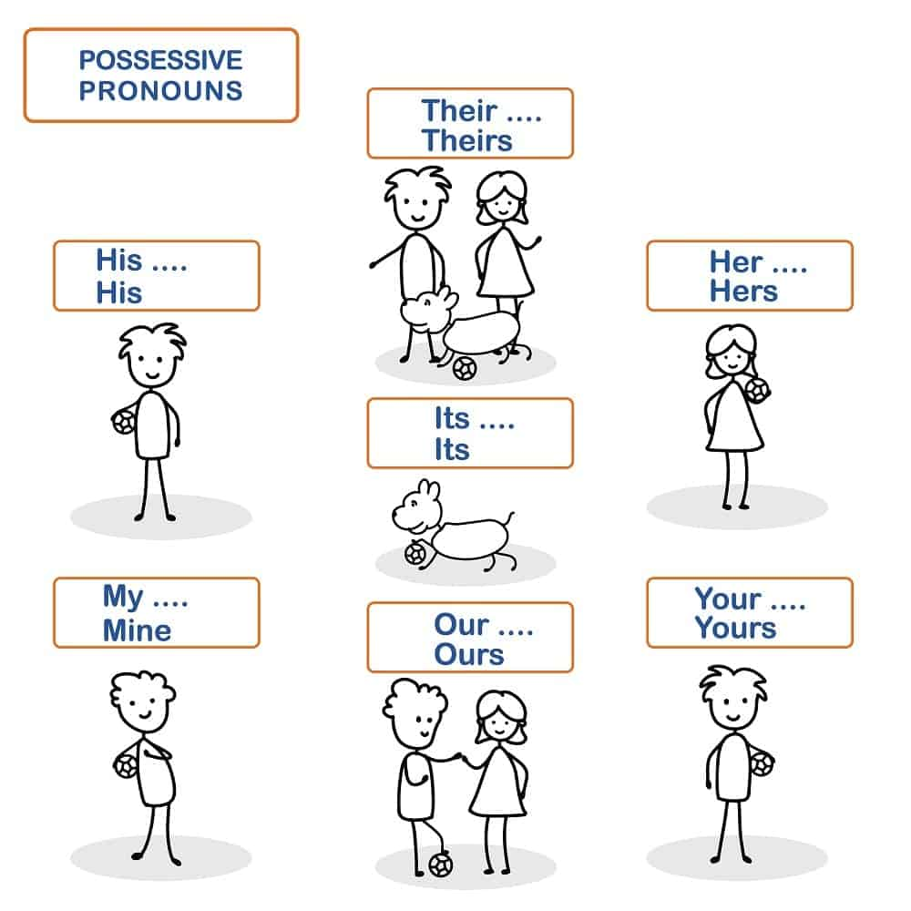Possessive pronouns illustrated by a stick man vector.