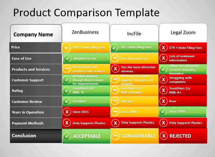Comparison template.