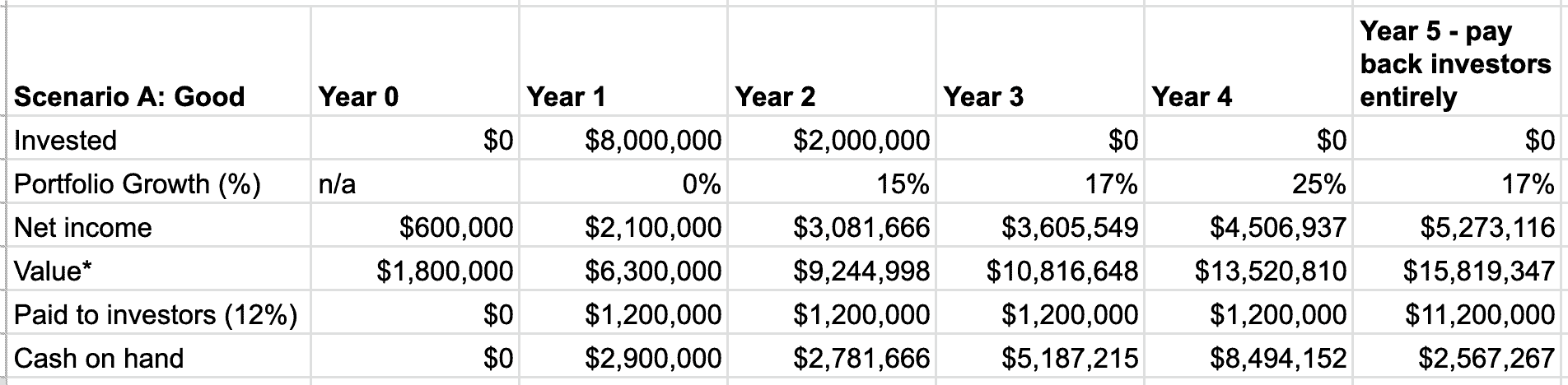Table of 5 year preferred shares results - example scenario